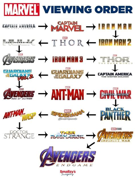In what order should I watch the Marvel Cinematic Universe