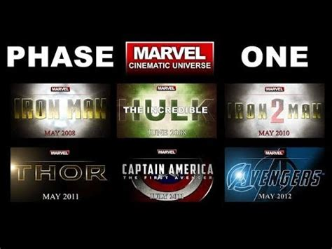 #Rewind Of MCU Phase One||In Hindi||JeyStorm - YouTube